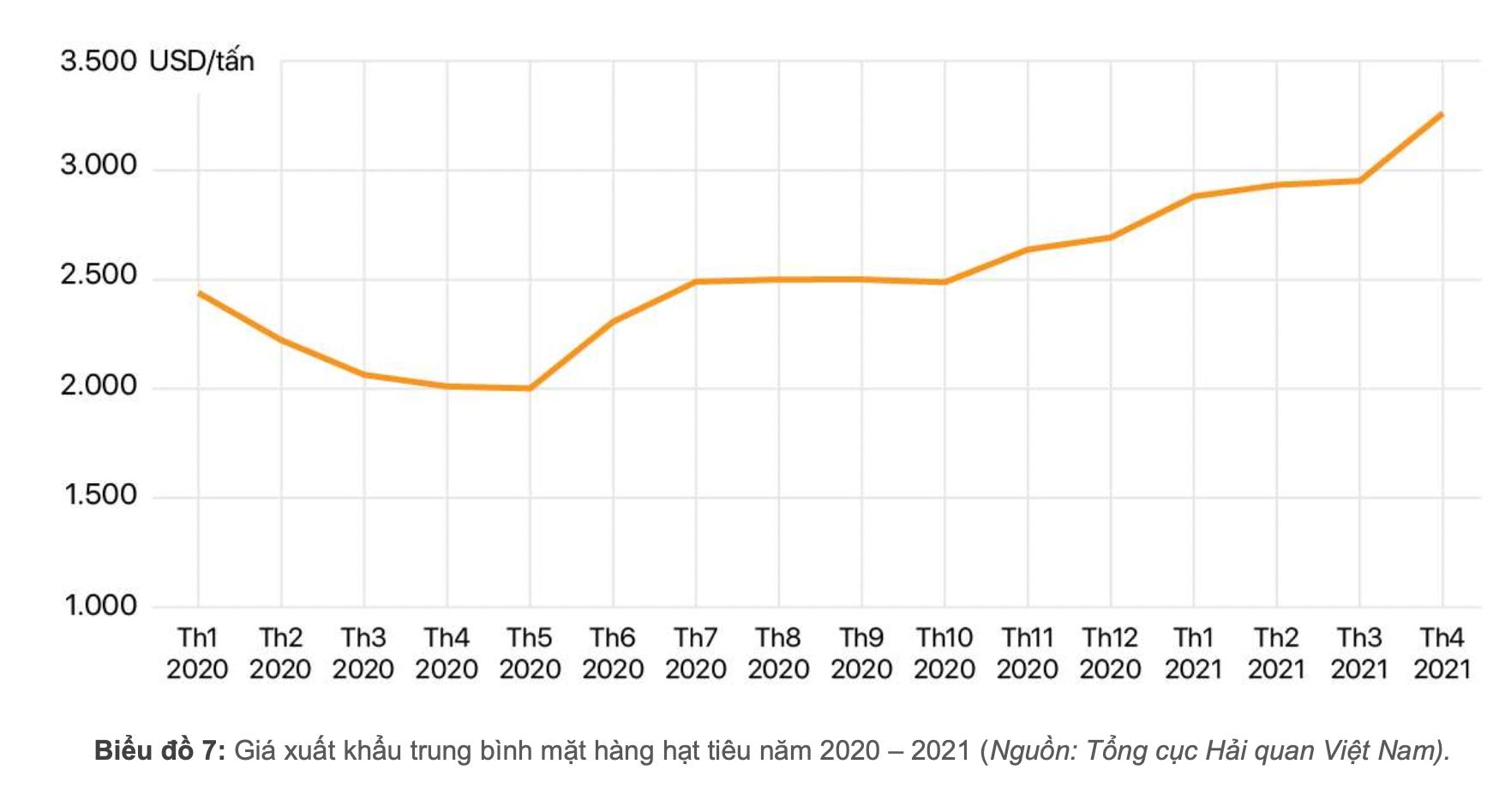 [Báo cáo] Thị trường hồ tiêu tháng 4/2021: Giá tiêu hạ nhiệt sau khi tăng nóng vào quý I - Ảnh 1.