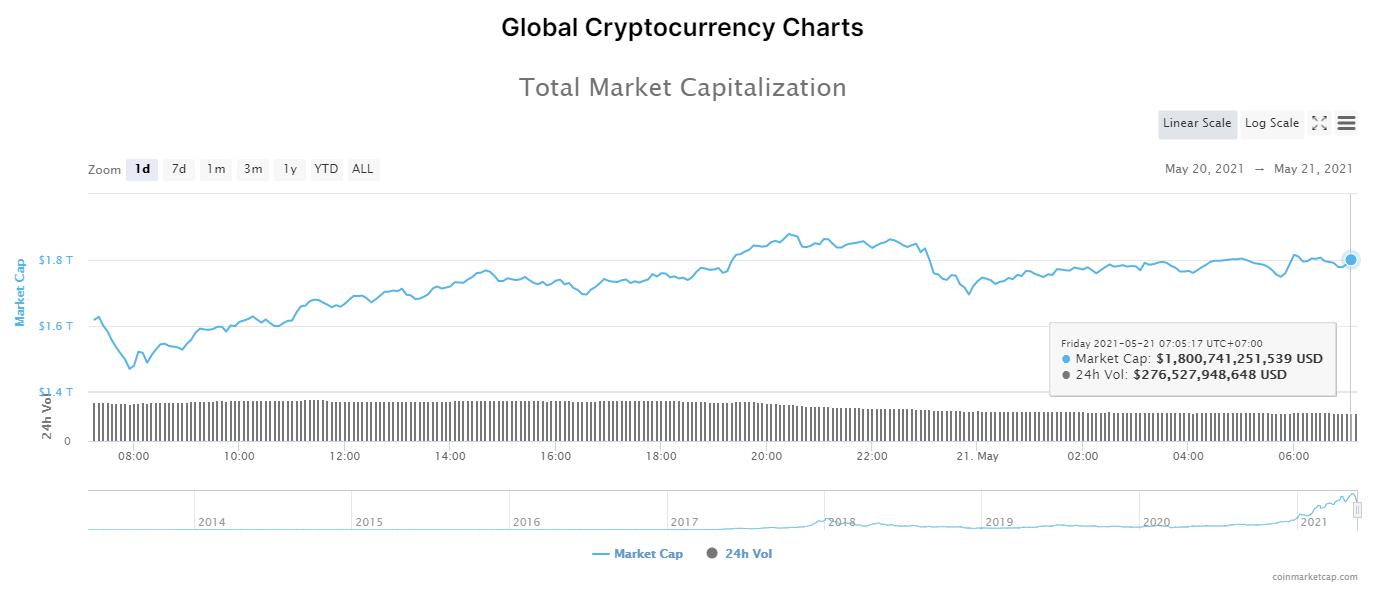 Nhóm 10 đồng tiền hàng đầu theo giá trị thị trường ngày 21/5/2021. (Nguồn: CoinMarketCap).