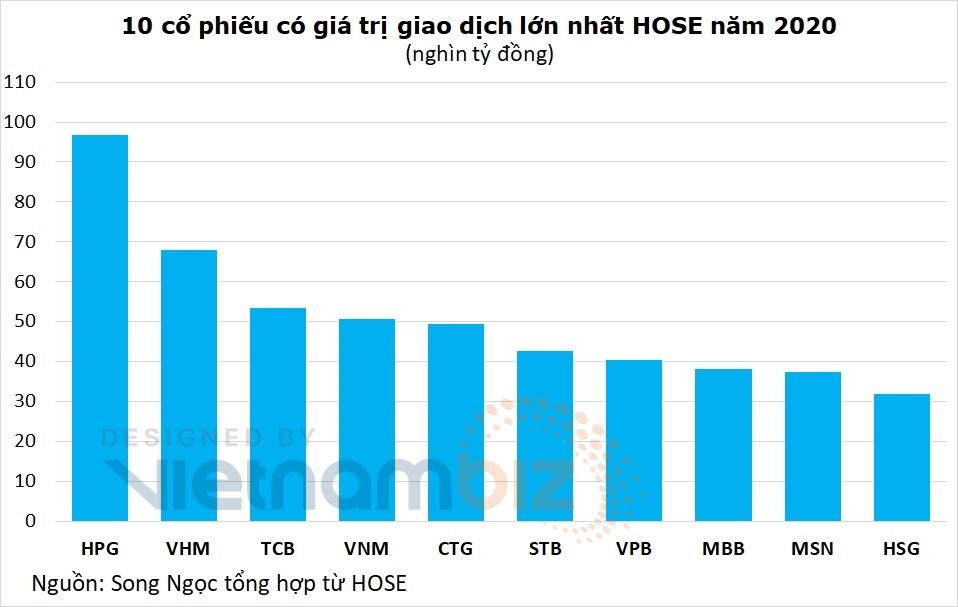 Kỷ lục thanh khoản HOSE năm vừa qua: HPG dẫn đầu về giá trị, FLC và HQC trong top 10 khối lượng - Ảnh 3.