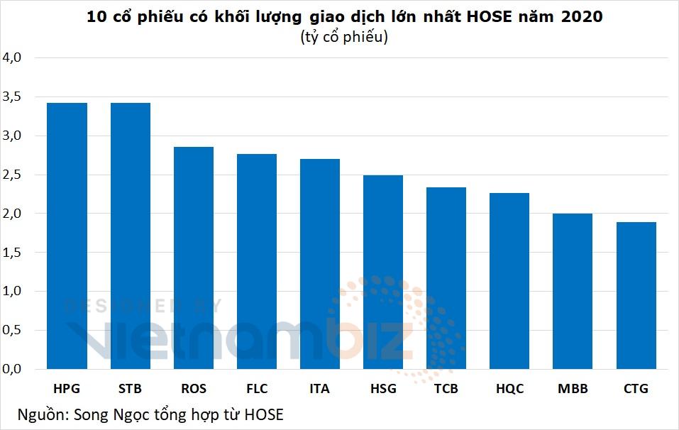 Kỷ lục thanh khoản HOSE năm vừa qua: HPG dẫn đầu về giá trị, FLC và HQC trong top 10 khối lượng - Ảnh 5.
