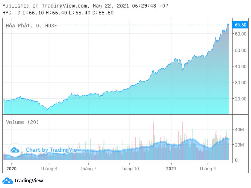 Dragon Capital bán bớt hàng triệu cổ phiếu HPG - Ảnh 3.