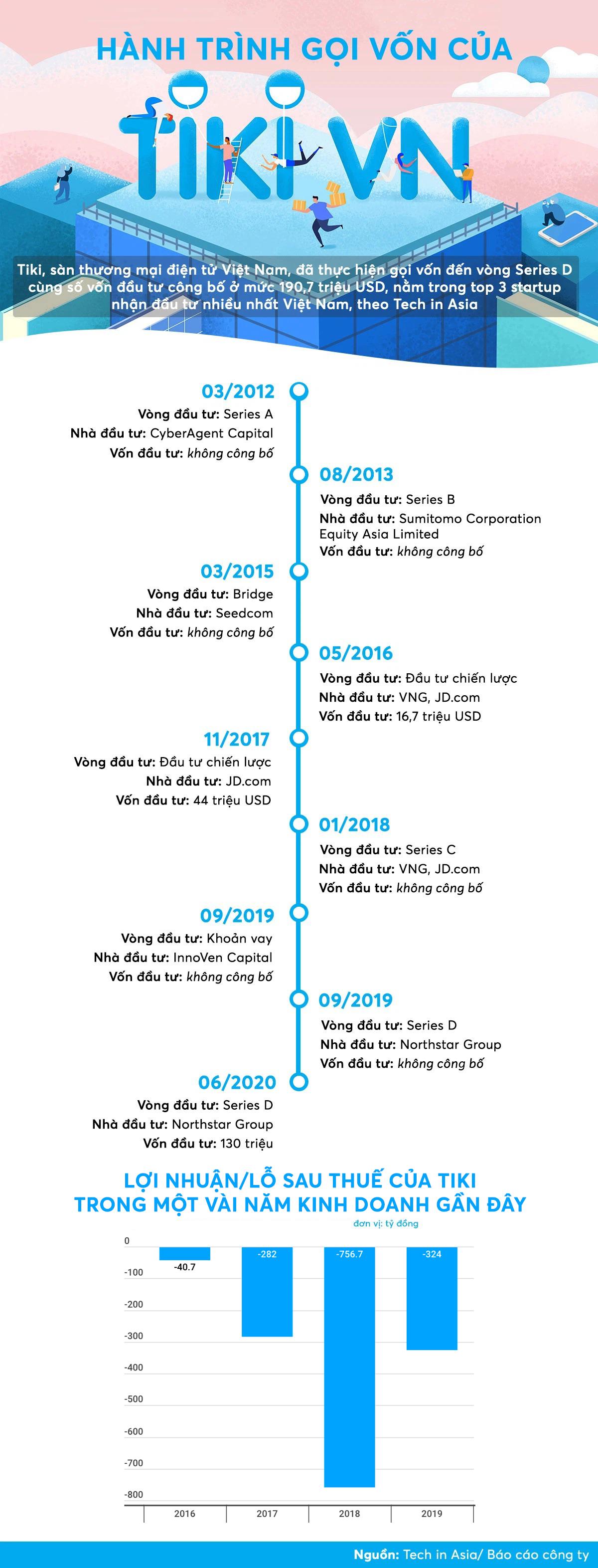 [Infographic] Nhìn lại hành trình gọi vốn hàng trăm triệu USD của Tiki - Ảnh 1.