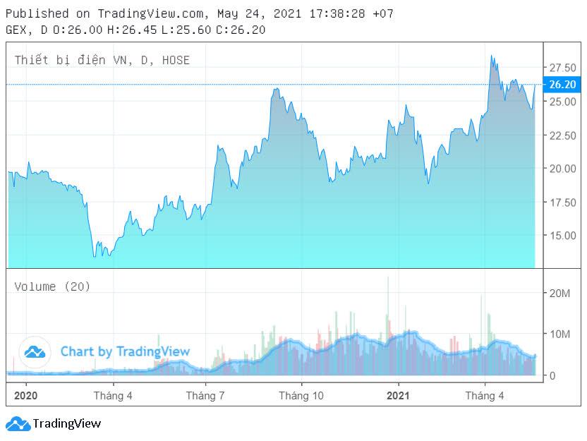 Gelex sắp chốt quyền mua cổ phiếu GEX giá 12.000 đồng/cp, thấp hơn 50% thị giá - Ảnh 2.