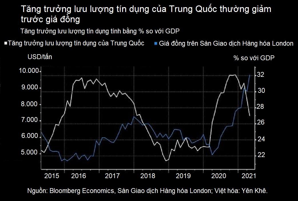 Trung Quốc siết tín dụng, đà tăng phi mã của thị trường hàng hóa sắp dừng lại? - Ảnh 1.