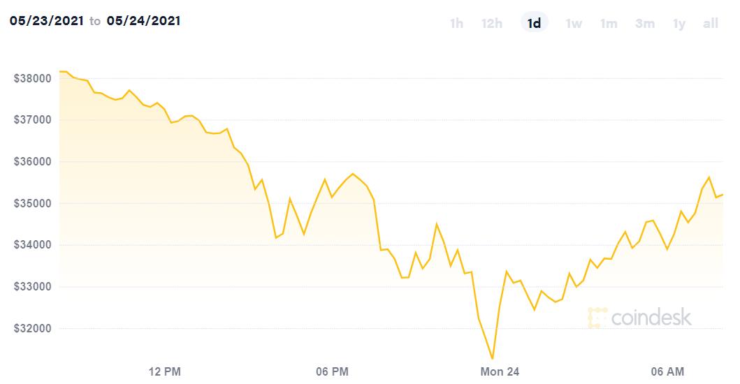 Giá bitcoin lao dốc sau tuyên bố thắt chặt kiểm soát của Trung Quốc và Mỹ, nhà đầu tư vào bắt đáy - Ảnh 1.