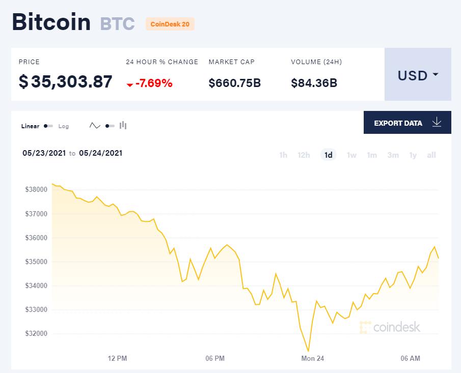Giá bitcoin hôm nay 24/5/21. (Nguồn: CoinDesk).