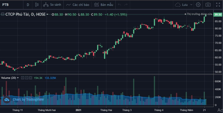 Cổ phiếu tâm điểm 25/5: FPT, VTP, PTB - Ảnh 3.