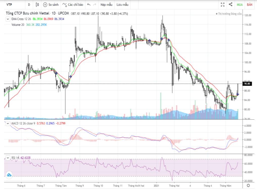 Cổ phiếu tâm điểm 25/5: FPT, VTP, PTB - Ảnh 2.