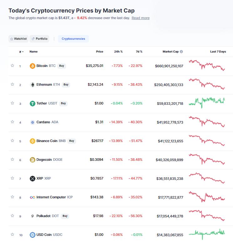 Nhóm 10 đồng tiền hàng đầu theo giá trị thị trường ngày 24/5/2021. (Nguồn: CoinMarketCap).