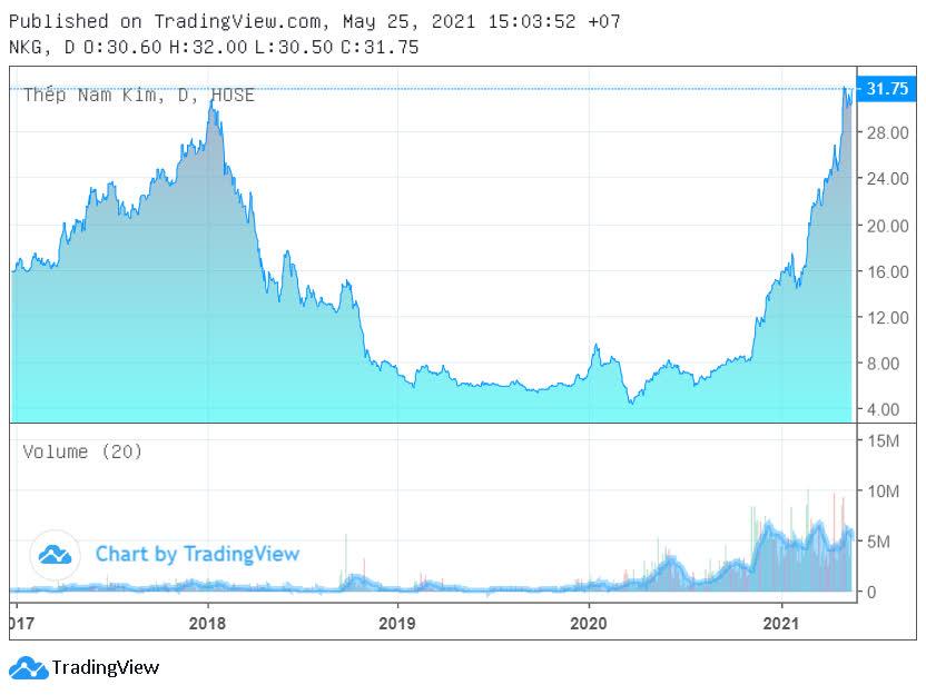 NKG gần đỉnh lịch sử, sếp Nam Kim muốn bán phần lớn cổ phiếu - Ảnh 1.