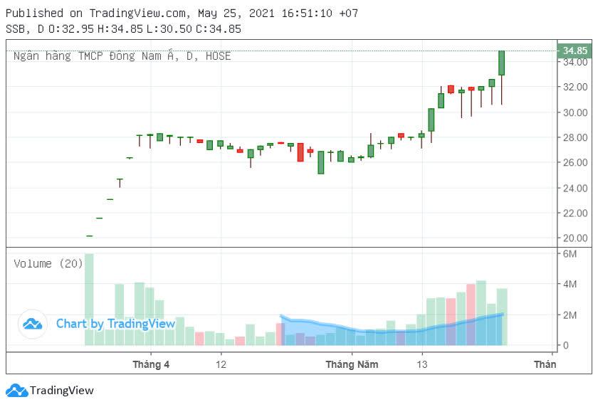 Một cổ phiếu ngân hàng tăng gấp đôi trong hai tháng - Ảnh 1.