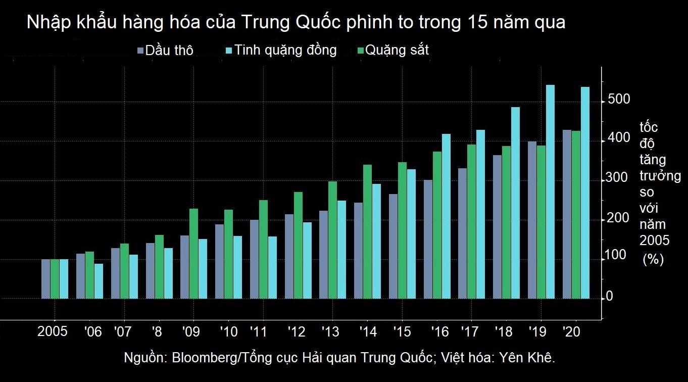 Trung Quốc siết tín dụng, đà tăng phi mã của thị trường hàng hóa sắp dừng lại? - Ảnh 2.