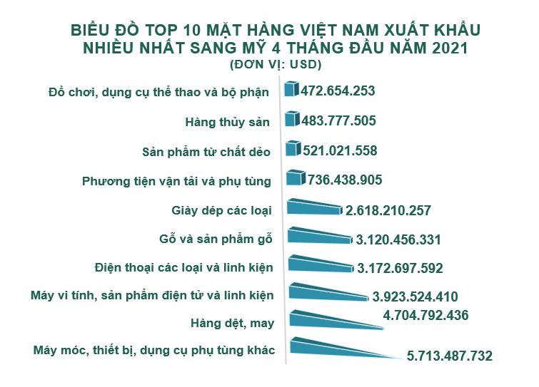 Xuất nhập khẩu Việt Nam và Mỹ tháng 4/2021: Nhập khẩu điện thoại các loại và linh kiện tăng 2539% - Ảnh 3.
