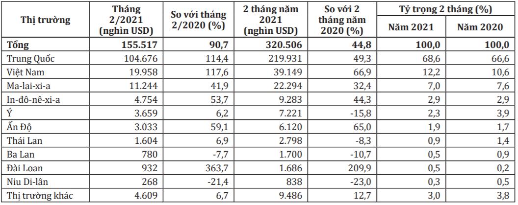 Australia tăng mạnh nhập khẩu đồ nội thất Việt khi thị trường xây dựng bùng nổ  - Ảnh 2.