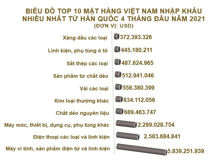 Xuất nhập khẩu Việt Nam và Hàn Quốc tháng 4/2021: Nhập khẩu bông các loại tăng vọt - Ảnh 5.