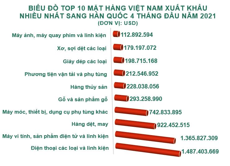 Xuất nhập khẩu Việt Nam và Hàn Quốc tháng 4/2021: Nhập khẩu bông các loại tăng vọt - Ảnh 3.