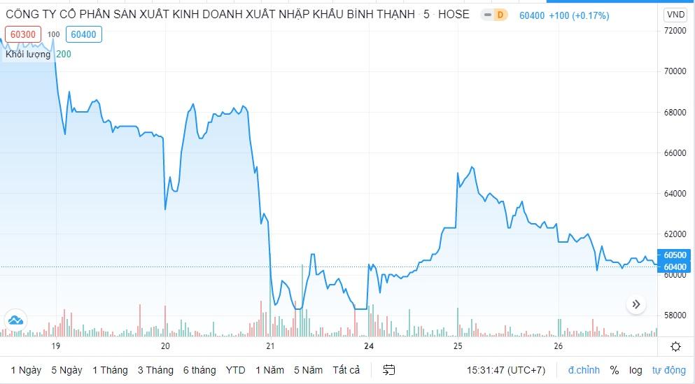 Thị giá cổ phiếu GIL giảm, Gilimex chốt phương án trả cổ tức năm 2020 bằng tiền mặt tỷ lệ 10% - Ảnh 1.