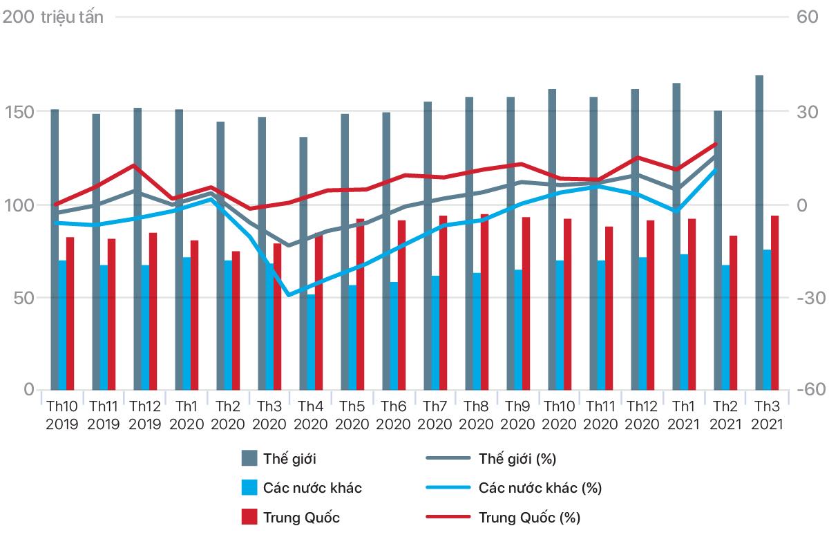 [Báo cáo] Thị trường thép tháng 4/2021: Sản xuất và bán hàng thép các loại tăng mạnh - Ảnh 1.