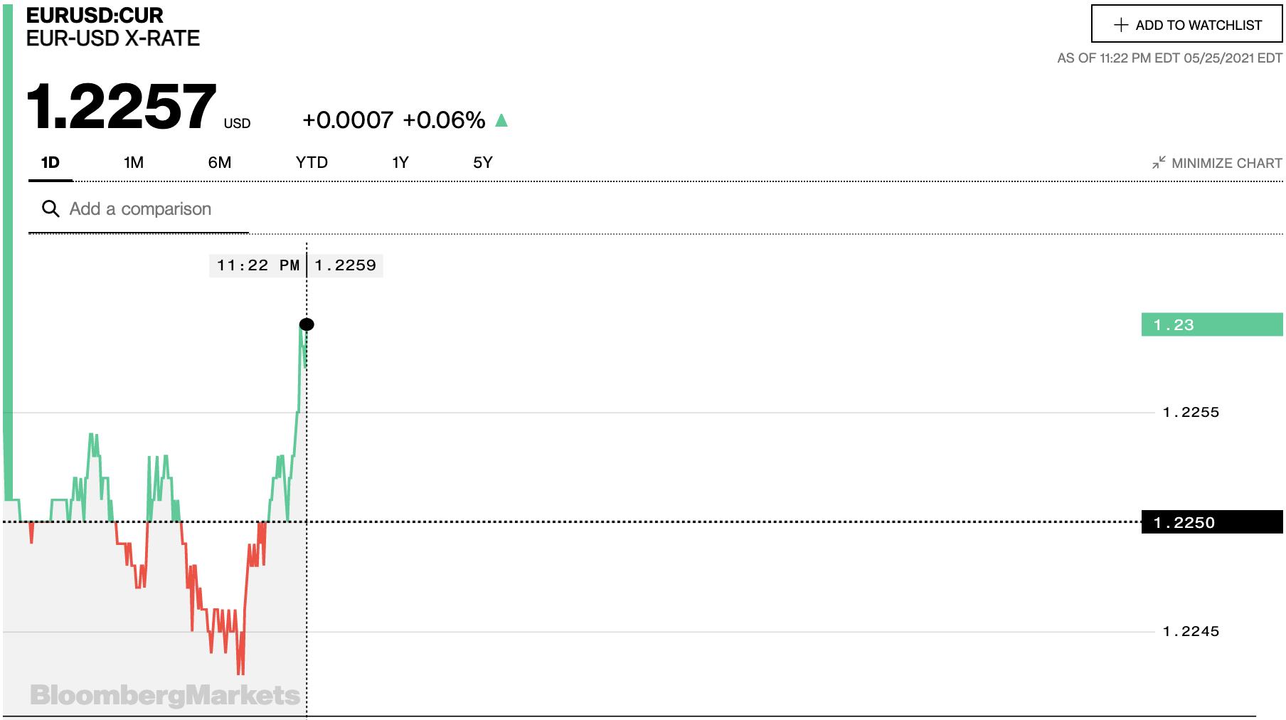 Tỷ giá euro hôm nay 26/5: Các ngân hàng và thị trường chợ đen tiếp tục tăng đồng loạt - Ảnh 2.