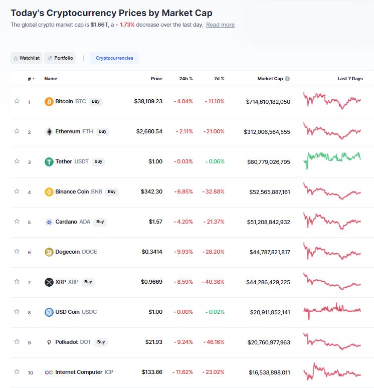 Nhóm 10 đồng tiền hàng đầu theo giá trị thị trường ngày 26/5/2021. (Nguồn: CoinMarketCap).