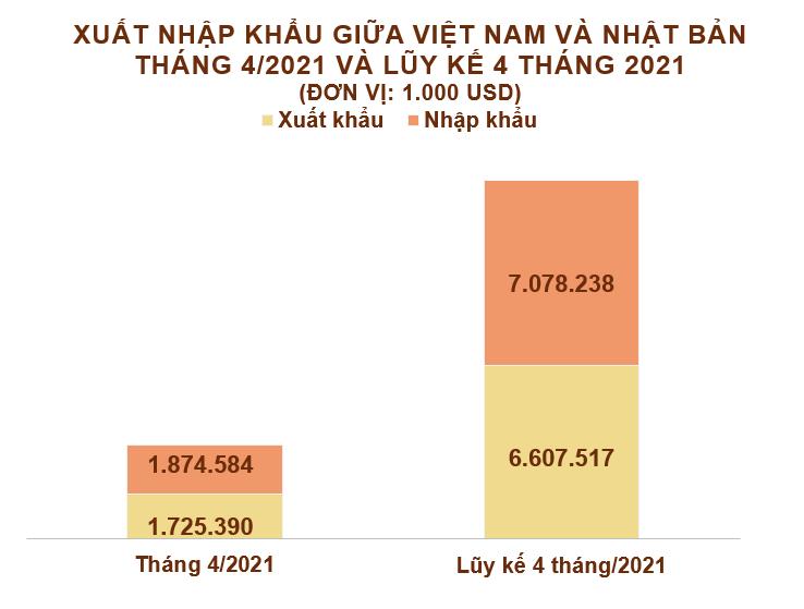 Xuất nhập khẩu Việt Nam và Nhật Bản tháng 4/2021: Xuất khẩu chủ yếu hàng dệt may - Ảnh 2.