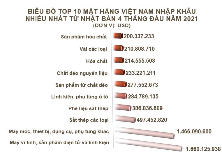 Xuất nhập khẩu Việt Nam và Nhật Bản tháng 4/2021: Xuất khẩu chủ yếu hàng dệt may - Ảnh 5.