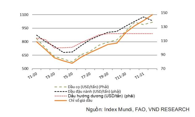 Giá lương thực toàn cầu tăng cao, gạo và đường Việt Nam được hưởng lợi - Ảnh 2.