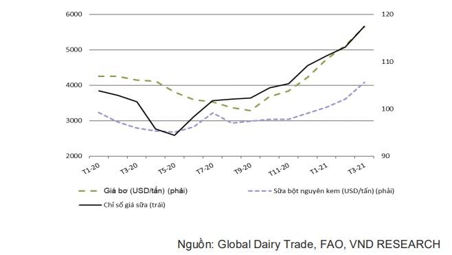 Giá lương thực toàn cầu tăng cao, gạo và đường Việt Nam được hưởng lợi - Ảnh 3.