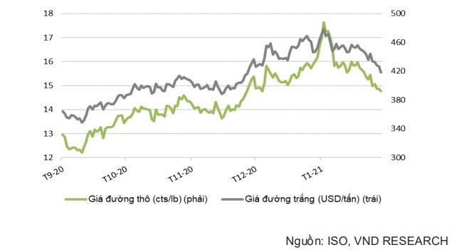 Giá lương thực toàn cầu tăng cao, gạo và đường Việt Nam được hưởng lợi - Ảnh 1.