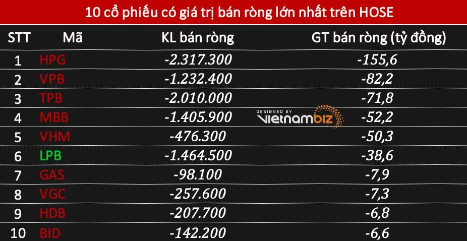 Phiên 27/5: Khối ngoại mua ròng 257 tỷ đồng, đẩy mạnh gom trên sàn HNX nhờ giao dịch THD - Ảnh 2.