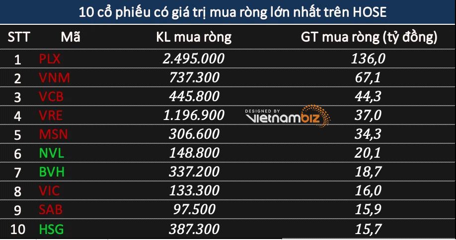 Phiên 27/5: Khối ngoại mua ròng 257 tỷ đồng, đẩy mạnh gom trên sàn HNX nhờ giao dịch THD - Ảnh 1.