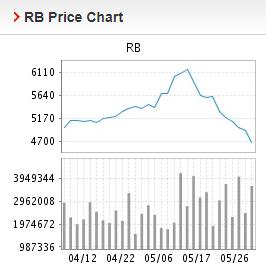 Giá thép xây dựng hôm nay 27/5: Đà giảm vẫn được duy trì - Ảnh 2.