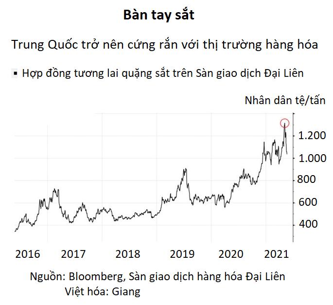 Tiền đổ vào hệ thống tài chính như lũ, Trung Quốc chật vật kìm nén bong bóng  - Ảnh 2.