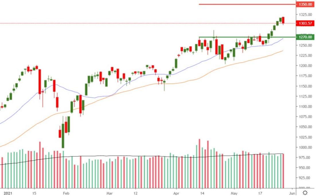 Nhận định thị trường chứng khoán ngày 28/5: Tích lũy ngắn hạn trong vùng 1.300 - 1.320 - Ảnh 1.