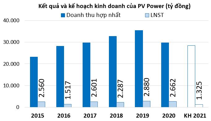 ĐHĐCĐ PV Power: EVN đã đơn phương giữ lại của công ty hơn 2.000 tỷ đồng - Ảnh 2.