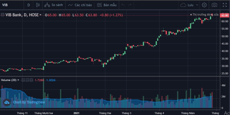 Cổ phiếu tâm điểm 28/5: VIB, NVL, LAS - Ảnh 2.