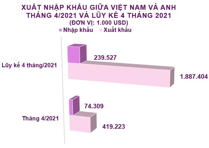 Xuất nhập khẩu Việt Nam và Anh tháng 4/2021: Xuất khẩu phần lớn giày dép các loại - Ảnh 2.