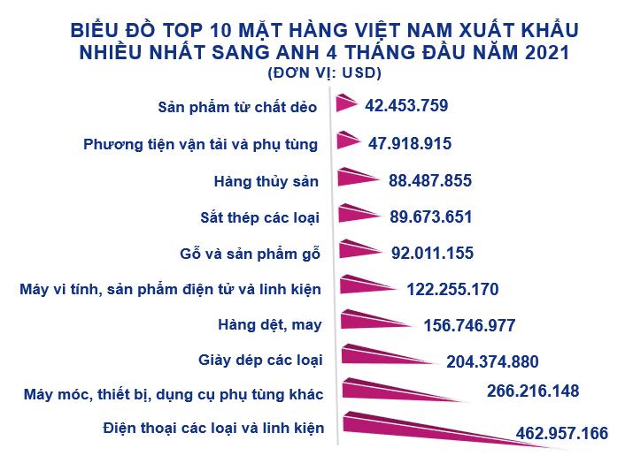 Xuất nhập khẩu Việt Nam và Anh tháng 4/2021: Xuất khẩu phần lớn giày dép các loại - Ảnh 3.