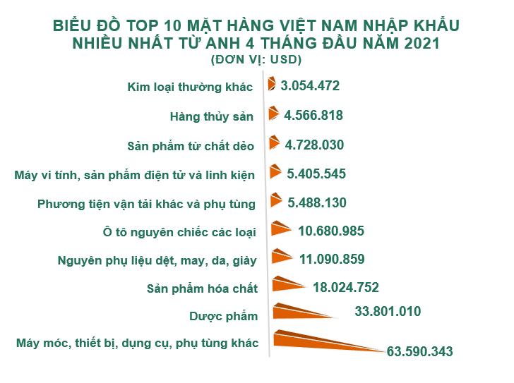 Xuất nhập khẩu Việt Nam và Anh tháng 4/2021: Xuất khẩu phần lớn giày dép các loại - Ảnh 5.