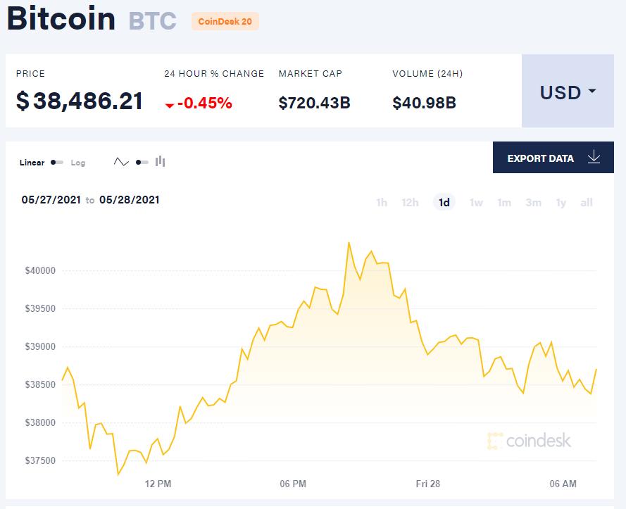 Giá bitcoin hôm nay 28/5/21. (Nguồn: CoinDesk).