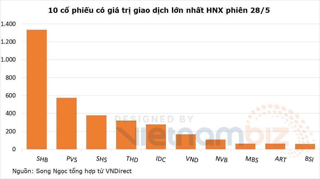 Một mình SHB chiếm 1/3 giá trị giao dịch HNX - Ảnh 2.