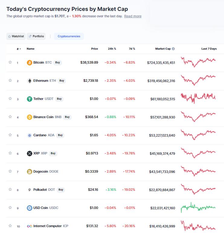 Nhóm 10 đồng tiền hàng đầu theo giá trị thị trường ngày 28/5/2021. (Nguồn: CoinMarketCap).