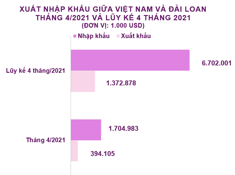 Xuất nhập khẩu Việt Nam và Đài Loan tháng 4/2021: Nhập siêu hơn 1,3 tỷ USD - Ảnh 2.