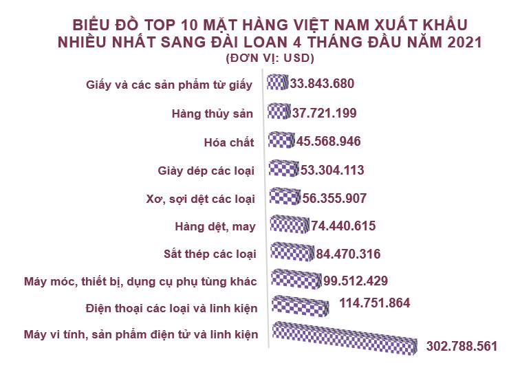 Xuất nhập khẩu Việt Nam và Đài Loan tháng 4/2021: Nhập siêu hơn 1,3 tỷ USD - Ảnh 3.