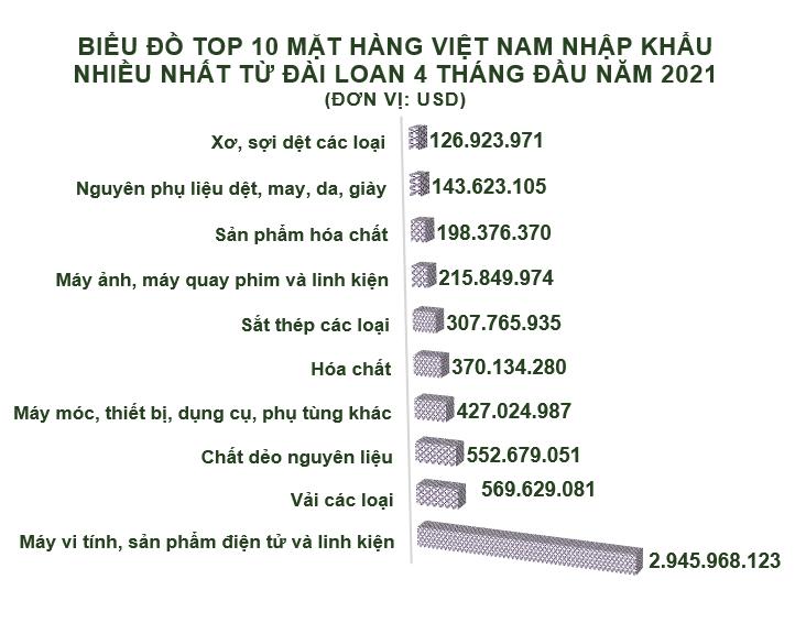 Xuất nhập khẩu Việt Nam và Đài Loan tháng 4/2021: Nhập siêu hơn 1,3 tỷ USD - Ảnh 5.