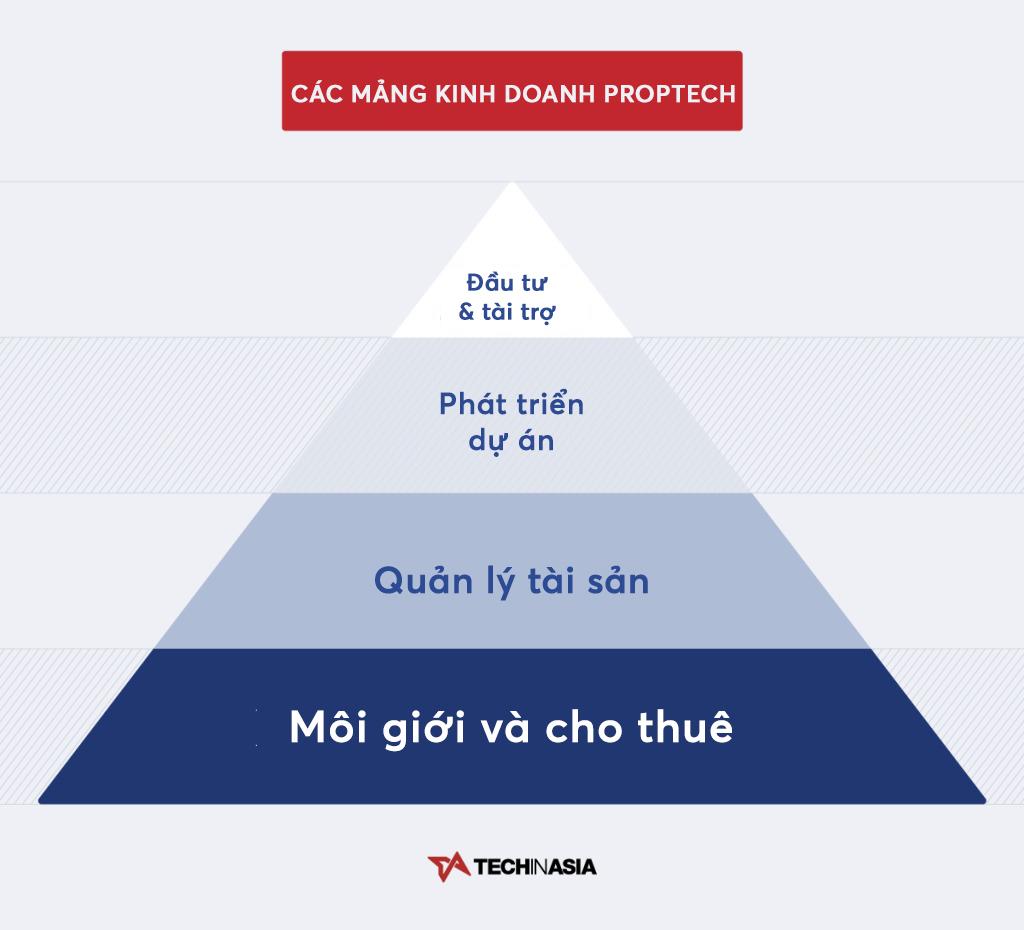 Vì sao công nghệ bất động sản (proptech) sẽ là lĩnh vực hút vốn tiếp theo ở Việt Nam? - Ảnh 5.