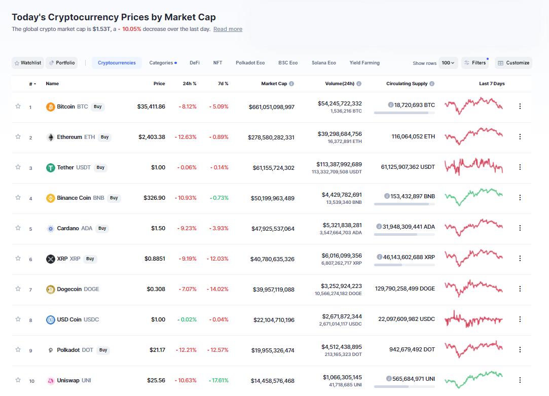 Nhóm 10 đồng tiền hàng đầu theo giá trị thị trường ngày 29/5/2021. (Nguồn: CoinMarketCap).