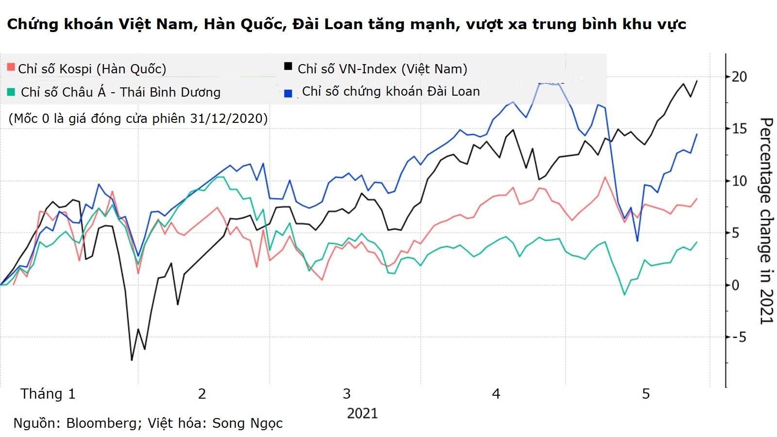 NĐT cá nhân giúp chứng khoán Việt Nam lên đỉnh, bất chấp khối ngoại xả hơn 1 tỷ USD - Ảnh 1.