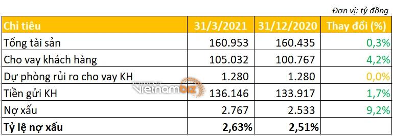 Eximbank báo lãi quý I/2021 giảm hơn 53%, đã sạch nợ tại VAMC - Ảnh 3.