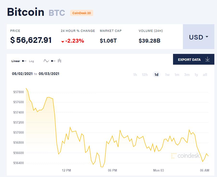 Giá bitcoin hôm nay 3/5/21. (Nguồn: CoinDesk).